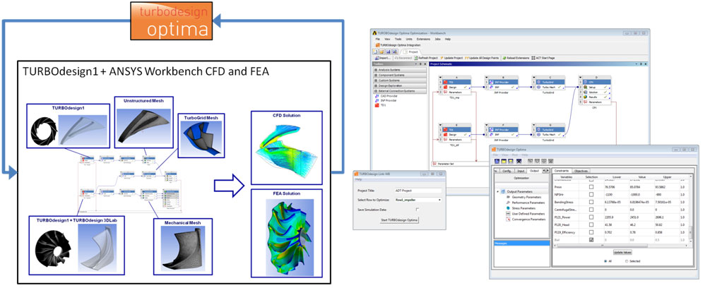 TURBOdesign Link-WB allows integrating TURBOdesign Optima and ANSYS Workbench.