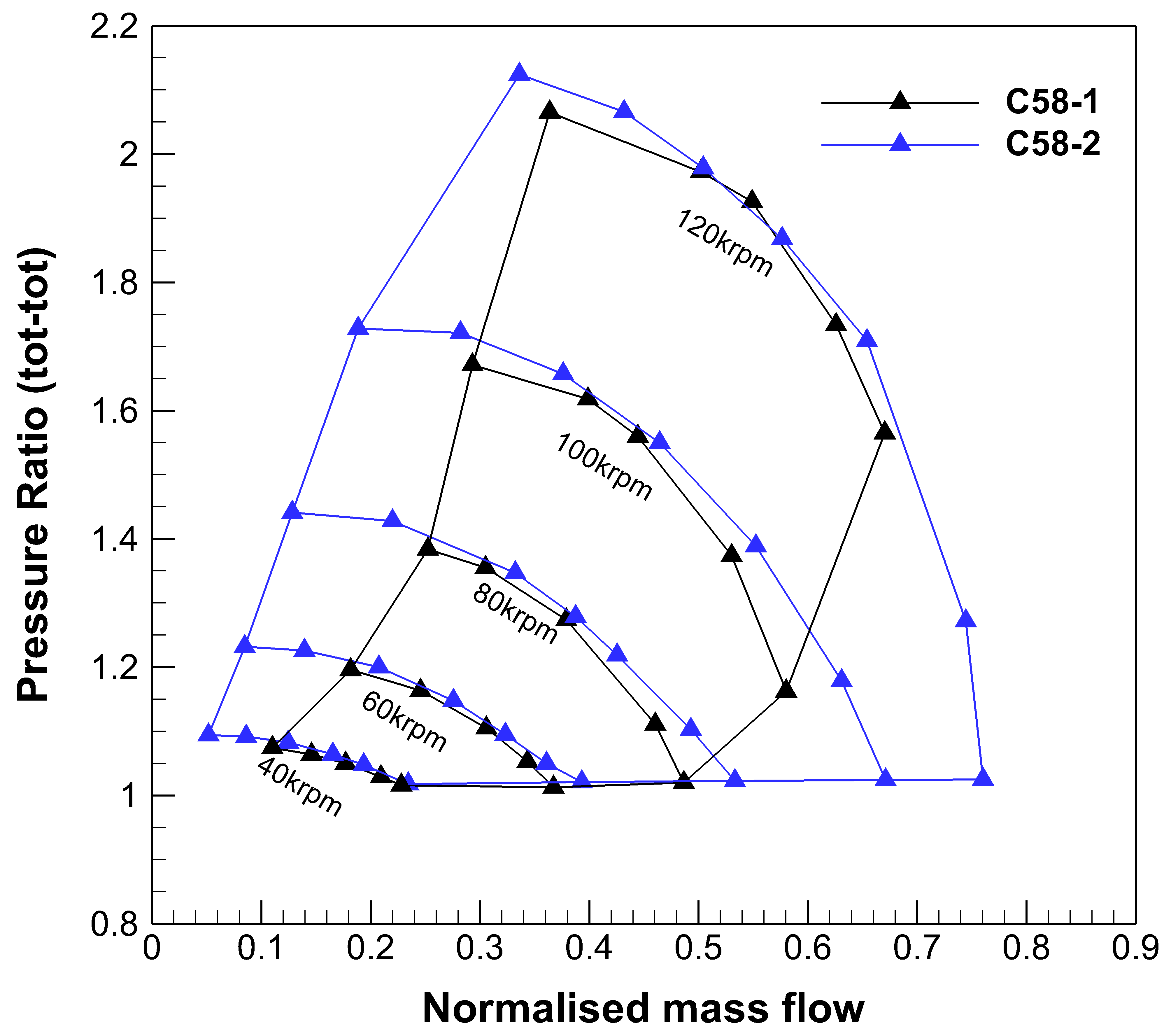 C58-1-VS-2-Test-PR-normalised.png