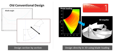 Inverse design (using TURBOdesign1) specifically focuses on 3D design by calculating a geometry directly from a required blade loading